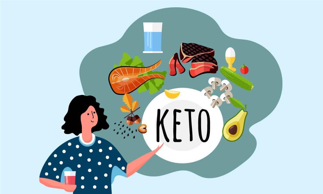 Keto Diet Plan:Benefits & Nutrition Training
