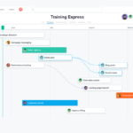 Asana project management tool for visualization