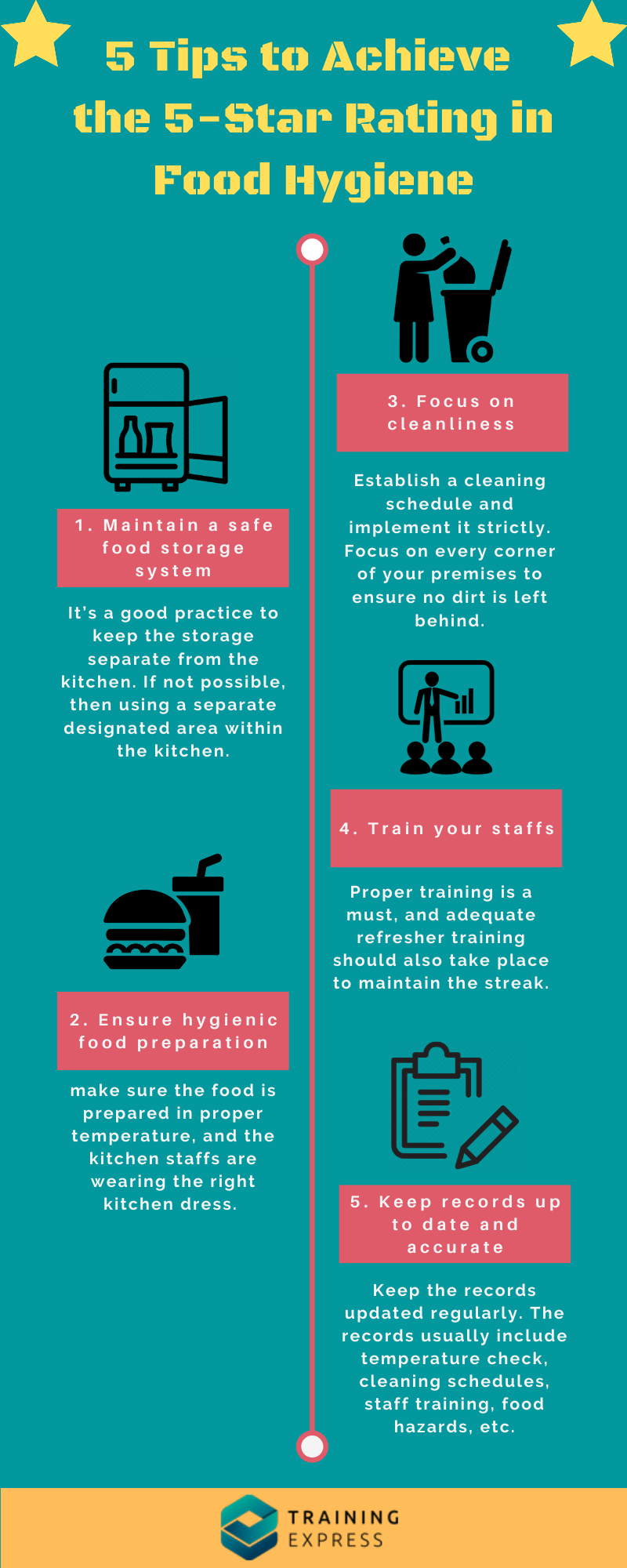5 Tips to Achieve the 5-Star Rating in Food Hygiene