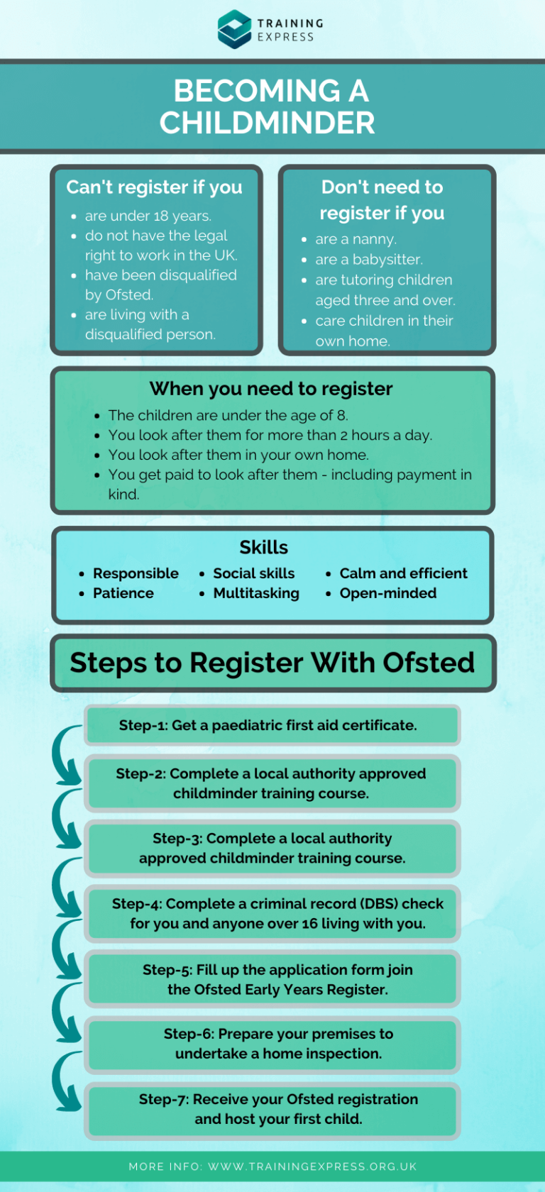 Infographics on becoming a childminder - Skills and steps to follow