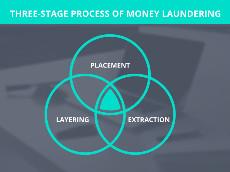 thee stage process of aml